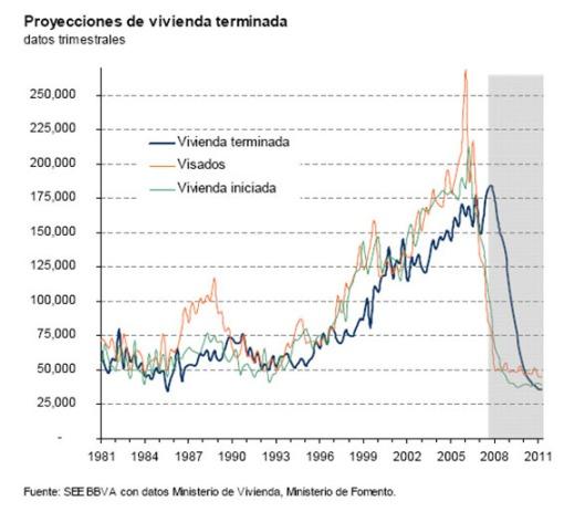 proyecciones-de-vivienda-terminada-espana