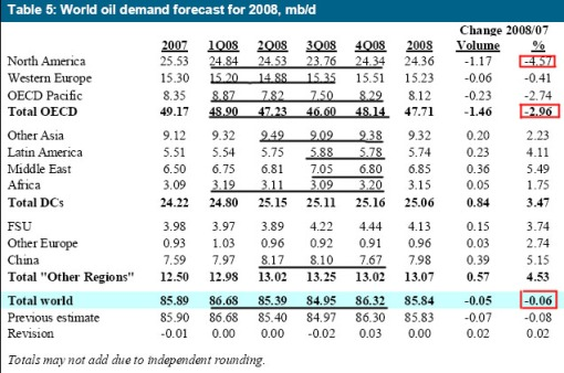 world-oil-demand-0