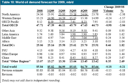 world-oil-demand-3